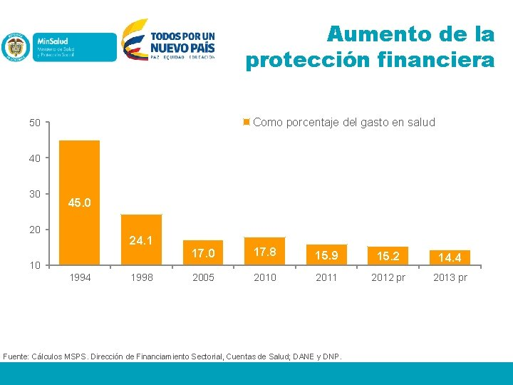 Aumento de la protección financiera Como porcentaje del gasto en salud % Como porcentaje