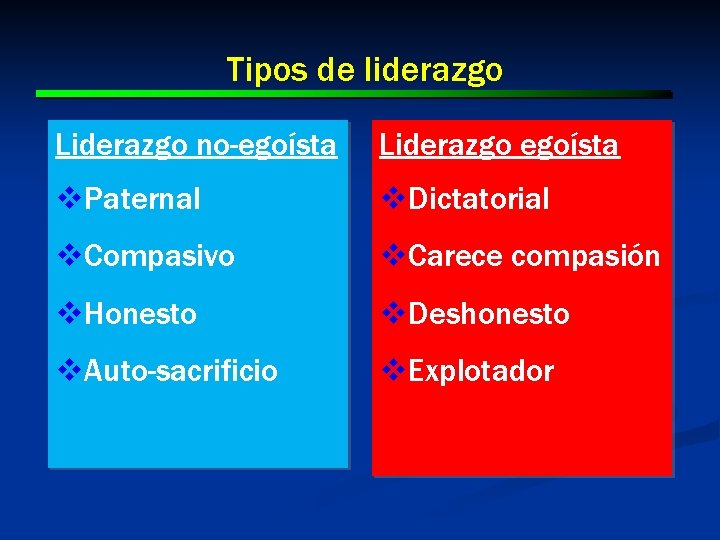 Tipos de liderazgo Liderazgo no-egoísta Liderazgo egoísta v. Paternal v. Dictatorial v. Compasivo v.