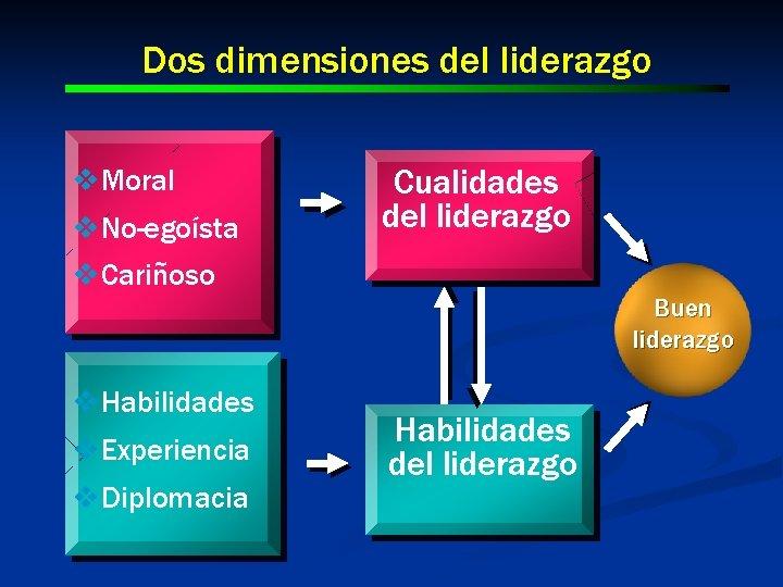 Dos dimensiones del liderazgo v. Moral v. No-egoísta Cualidades del liderazgo v. Cariñoso Buen