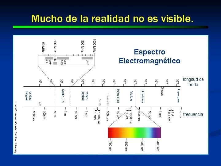 Mucho de la realidad no es visible. Espectro Electromagnético longitud de onda Rayos gama