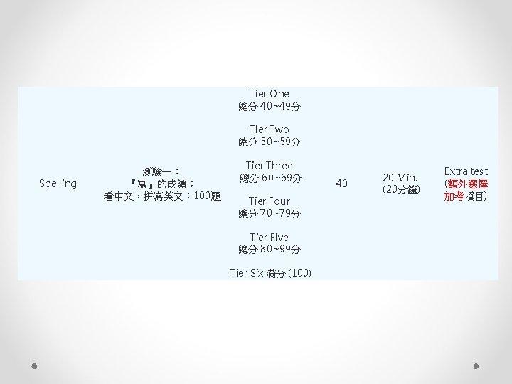 Tier One 總分 40~49分 Tier Two 總分 50~59分 Spelling 測驗一: 『寫』的成績; 看中文,拼寫英文: 100題 Tier
