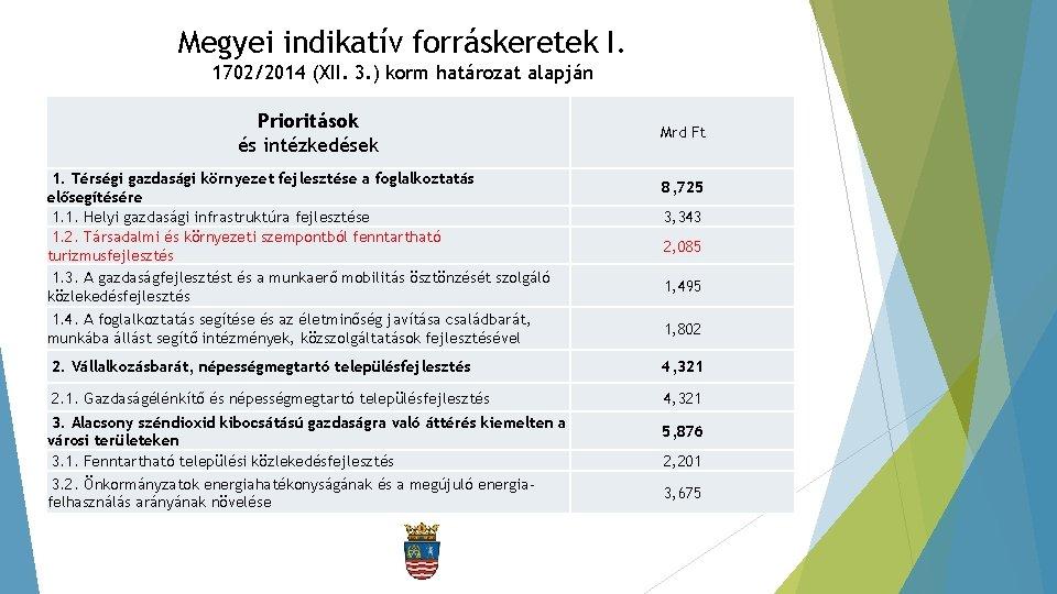 Megyei indikatív forráskeretek I. 1702/2014 (XII. 3. ) korm határozat alapján Prioritások és intézkedések