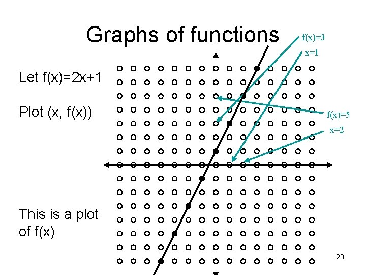 Graphs of functions f(x)=3 x=1 Let f(x)=2 x+1 Plot (x, f(x)) f(x)=5 x=2 This