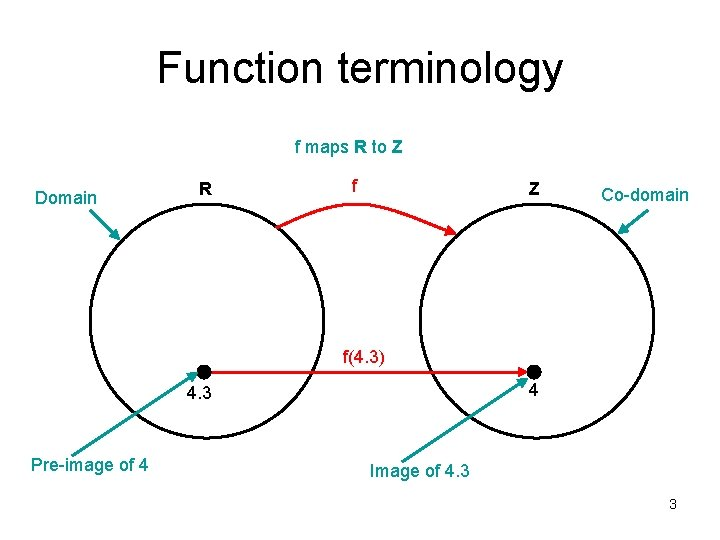 Function terminology f maps R to Z Domain R f Z Co-domain f(4. 3)