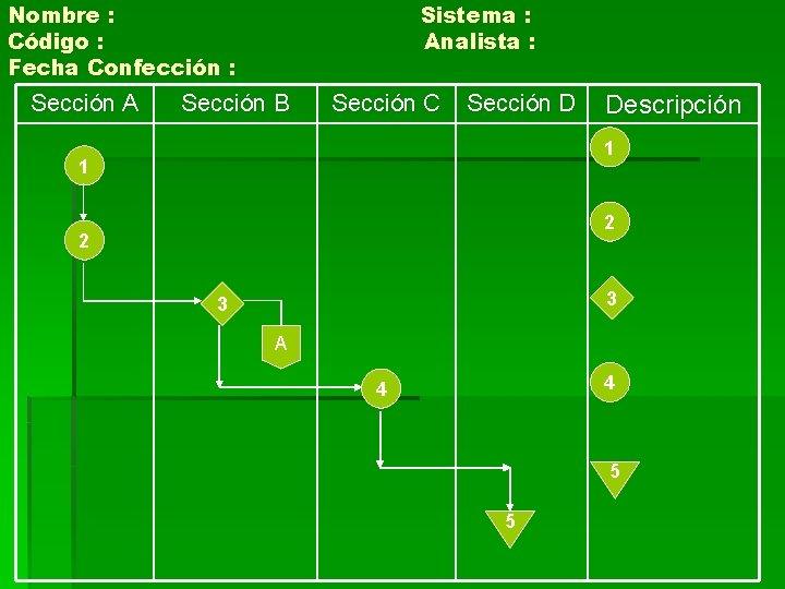 Nombre : Código : Fecha Confección : Sección A Sistema : Analista : Sección