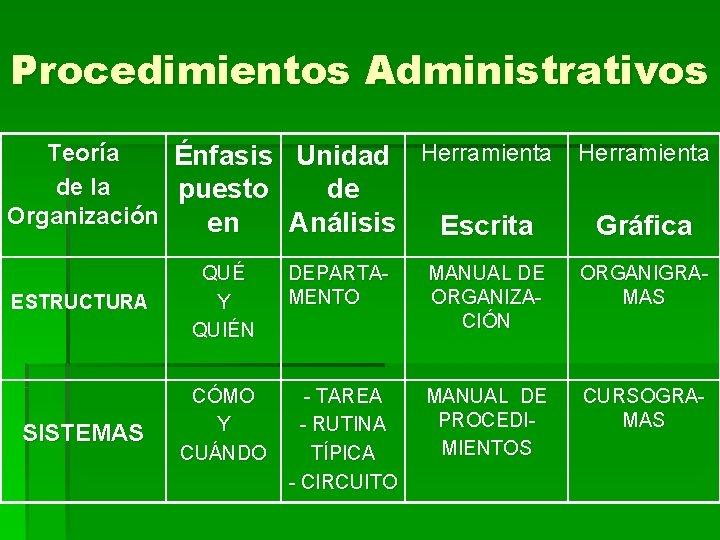 Procedimientos Administrativos Teoría Énfasis Unidad Herramienta de la puesto de Organización en Análisis Escrita