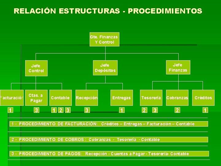 RELACIÓN ESTRUCTURAS - PROCEDIMIENTOS Gte. Finanzas Y Control Jefe Finanzas Jefe Depósitos Jefe Control