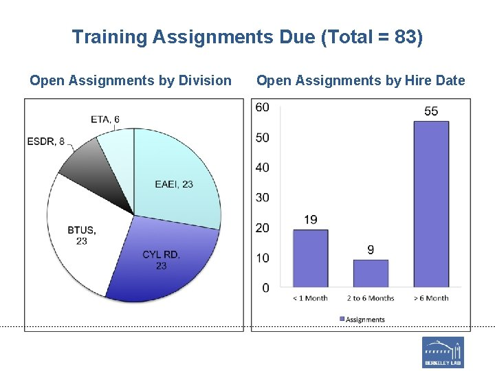 Training Assignments Due (Total = 83) Open Assignments by Division Open Assignments by Hire