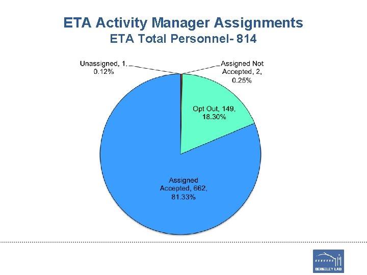 ETA Activity Manager Assignments ETA Total Personnel- 814