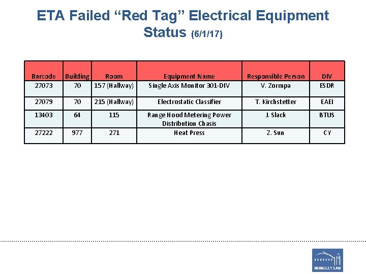"""ETA Failed """"Red Tag"""" Electrical Equipment Status (6/1/17) Barcode 27073 Building Room 70 157"""