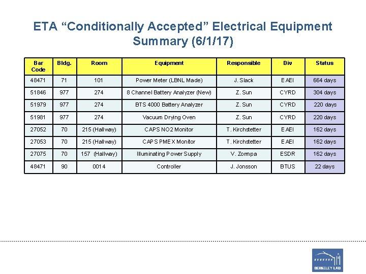 "ETA ""Conditionally Accepted"" Electrical Equipment Summary (6/1/17) Bar Code Bldg. Room Equipment Responsible Div"