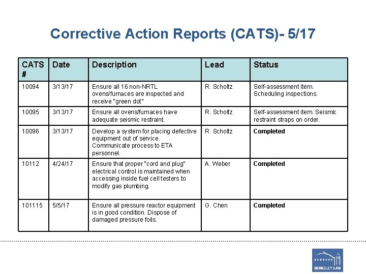 Corrective Action Reports (CATS)- 5/17 CATS # Date Description Lead Status 10094 3/13/17 Ensure