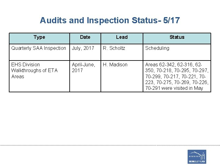 Audits and Inspection Status- 5/17 Type Date Lead Status Quarterly SAA Inspection July, 2017