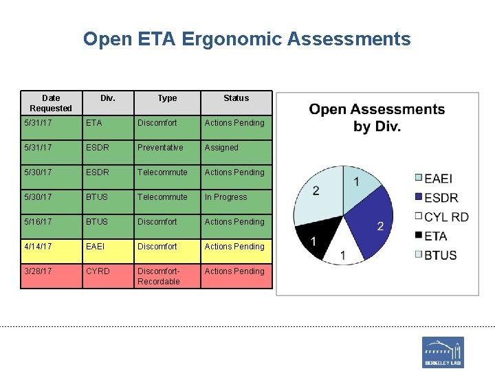 Open ETA Ergonomic Assessments Date Requested Div. Type Status 5/31/17 ETA Discomfort Actions Pending
