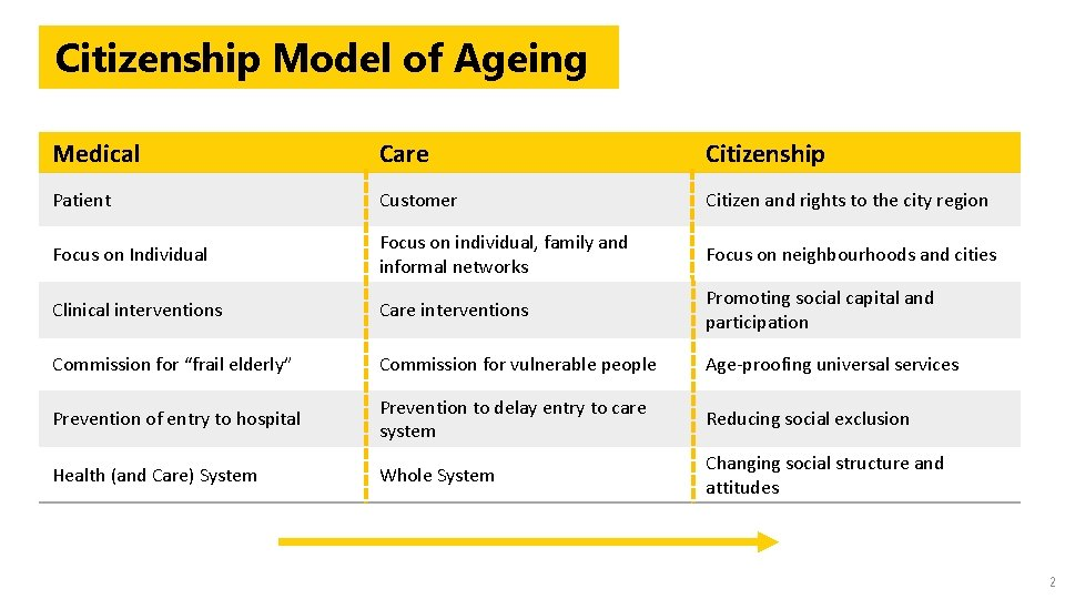 Citizenship Model of Ageing Medical Care Citizenship Patient Customer Citizen and rights to the