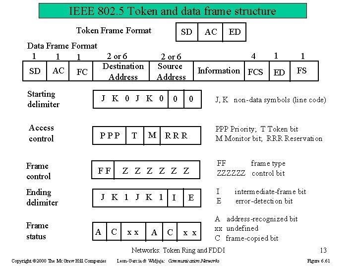 IEEE 802. 5 Token and data frame structure Token Frame Format Data Frame Format