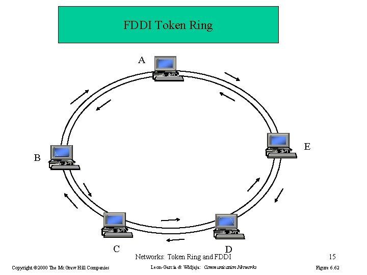 FDDI Token Ring A E B C Copyright © 2000 The Mc. Graw Hill