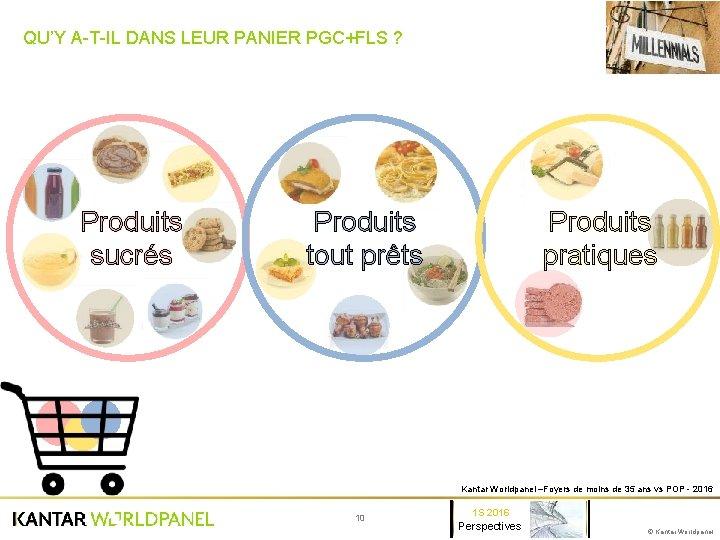 QU'Y A-T-IL DANS LEUR PANIER PGC+FLS ? Produits sucrés Produits pratiques Produits tout prêts