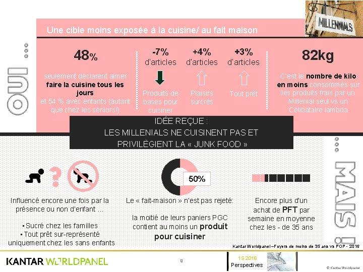 Une cible moins exposée à la cuisine/ au fait maison -7% 48% +4% d'articles