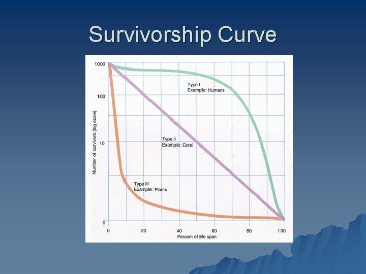 Survivorship Curve