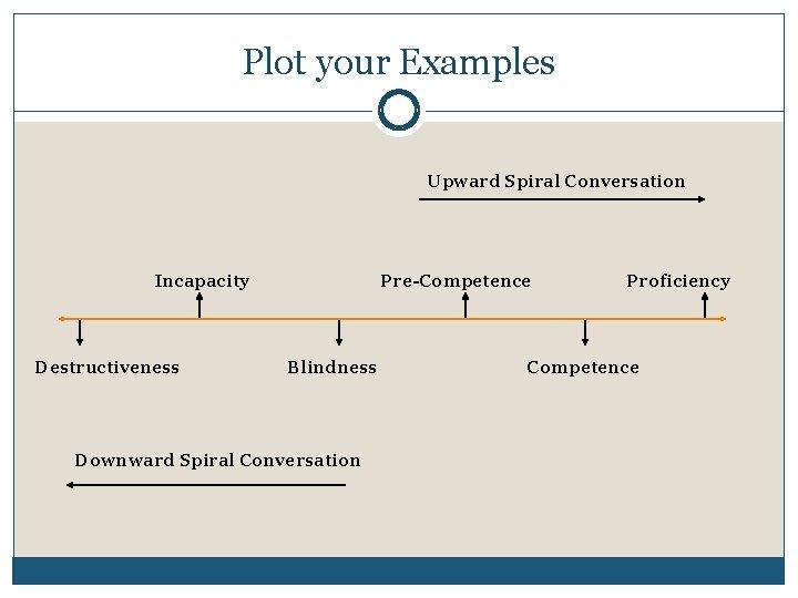 Plot your Examples Upward Spiral Conversation Incapacity Destructiveness Pre-Competence Blindness Downward Spiral Conversation Proficiency