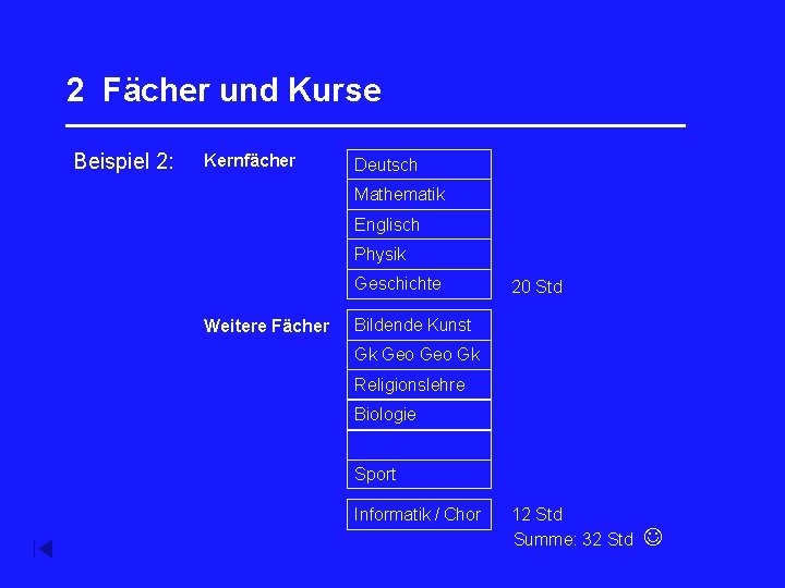 2 Fächer und Kurse _________________ Beispiel 2: Kernfächer Deutsch Mathematik Englisch Französisch Physik Geschichte