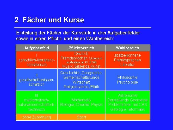 2 Fächer und Kurse _________________ Einteilung der Fächer der Kursstufe in drei Aufgabenfelder sowie