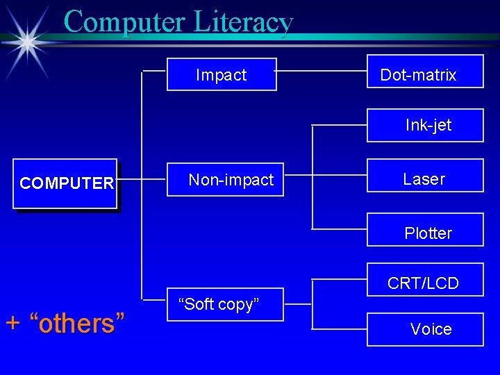 "Computer Literacy Impact Dot-matrix Ink-jet COMPUTER Non-impact Laser Plotter CRT/LCD + ""others"" ""Soft copy"""