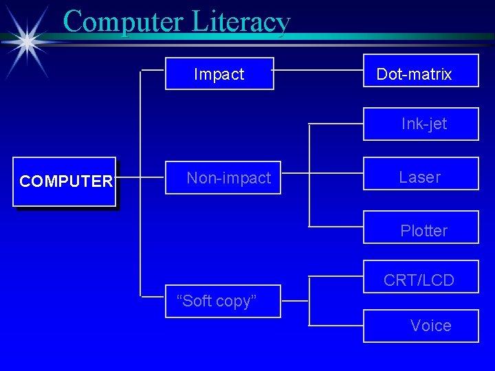 "Computer Literacy Impact Dot-matrix Ink-jet COMPUTER Non-impact Laser Plotter CRT/LCD ""Soft copy"" Voice"