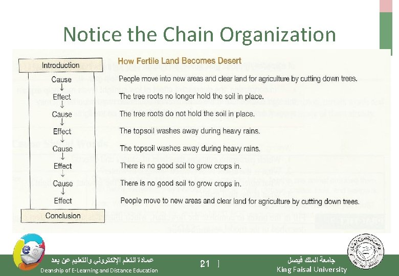 Notice the Chain Organization ﺑﻌﺪ ﻋﻦ ﻭﺍﻟﺘﻌﻠﻴﻢ ﺍﻹﻟﻜﺘﺮﻭﻧﻲ ﺍﻟﺘﻌﻠﻢ ﻋﻤﺎﺩﺓ Deanship of E-Learning and