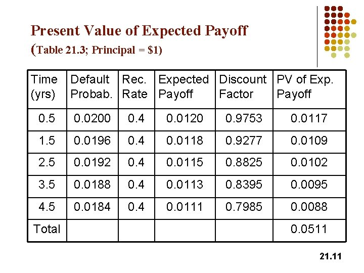 Present Value of Expected Payoff (Table 21. 3; Principal = $1) Time (yrs) Default
