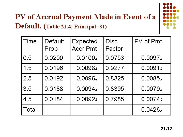 PV of Accrual Payment Made in Event of a Default. (Table 21. 4; Principal=$1)