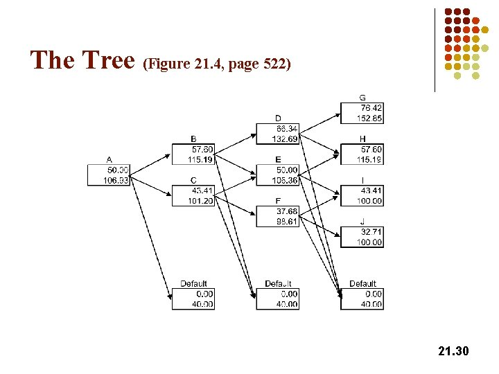 The Tree (Figure 21. 4, page 522) 21. 30