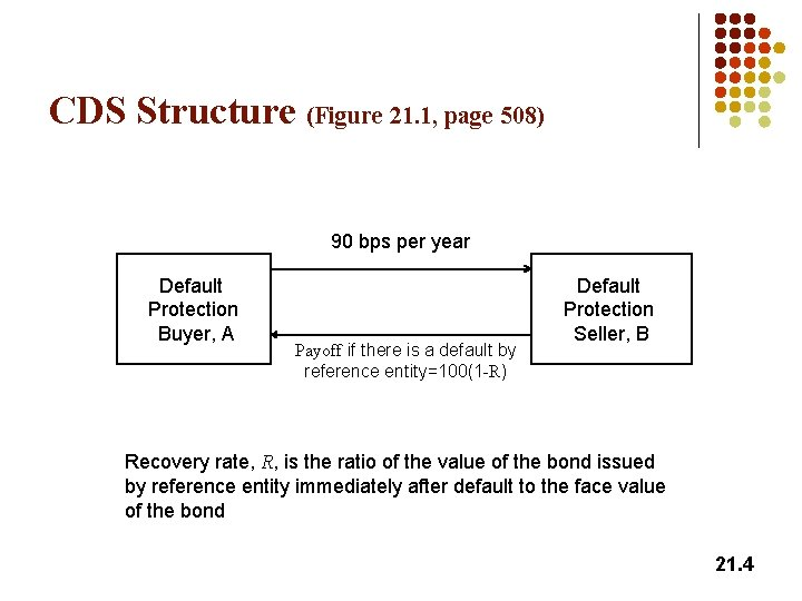 CDS Structure (Figure 21. 1, page 508) 90 bps per year Default Protection Buyer,