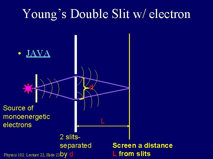 Young's Double Slit w/ electron • JAVA d Source of monoenergetic electrons 2 slitsseparated