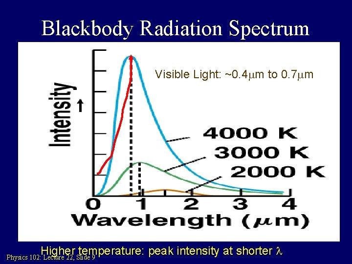 Blackbody Radiation Spectrum Visible Light: ~0. 4 mm to 0. 7 mm Higher temperature: