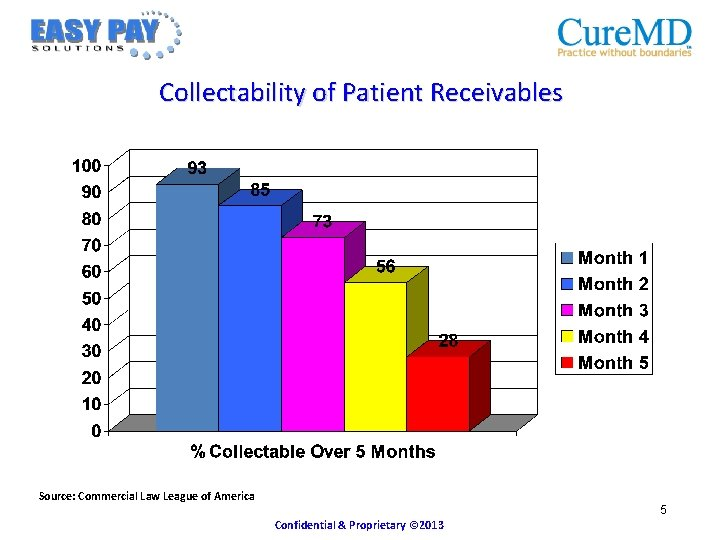 Collectability of Patient Receivables Source: Commercial Law League of America 5 Confidential & Proprietary