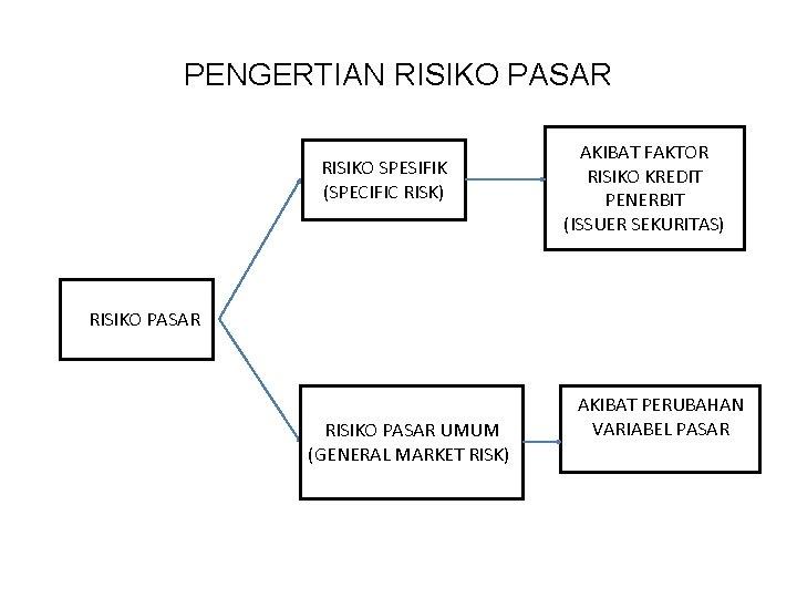 PENGERTIAN RISIKO PASAR RISIKO SPESIFIK (SPECIFIC RISK) AKIBAT FAKTOR RISIKO KREDIT PENERBIT (ISSUER SEKURITAS)