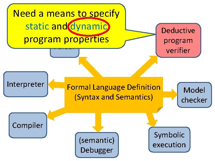 Need a means to specify static and dynamic program properties Deductive program verifier Parser