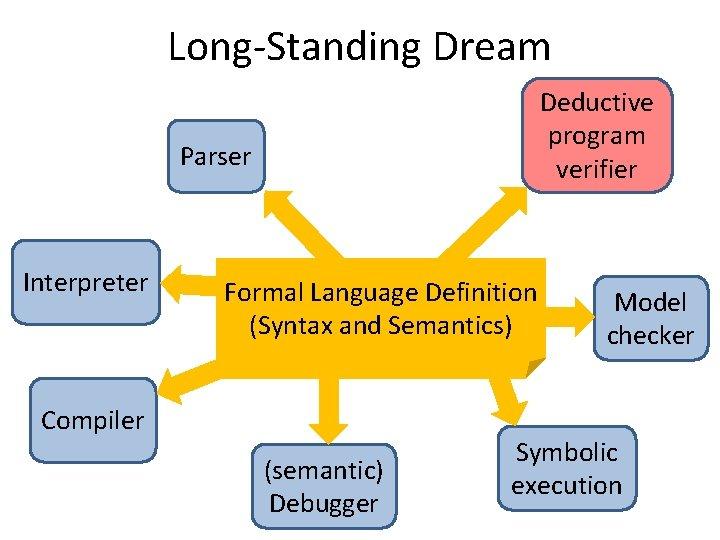 Long-Standing Dream Deductive program verifier Parser Interpreter Formal Language Definition (Syntax and Semantics) Compiler