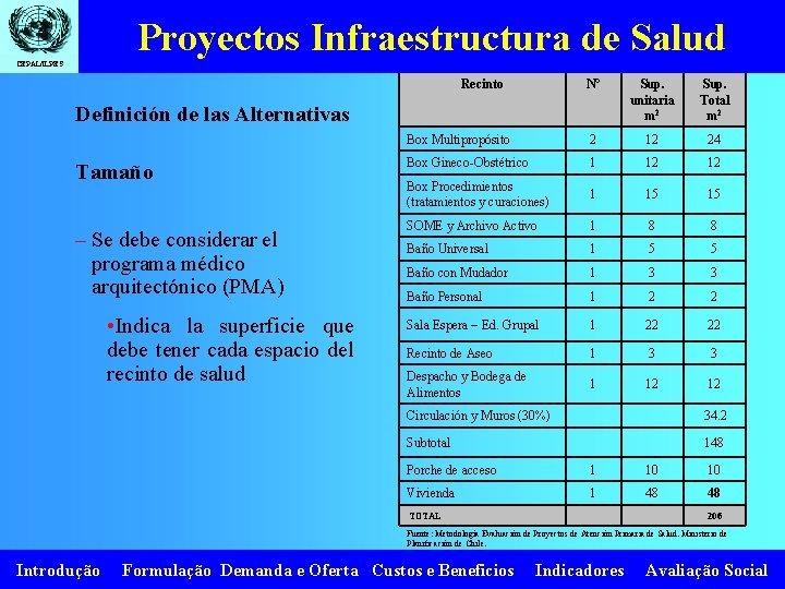 Proyectos Infraestructura de Salud CEPAL/ILPES Recinto N° Sup. unitaria m 2 Sup. Total m