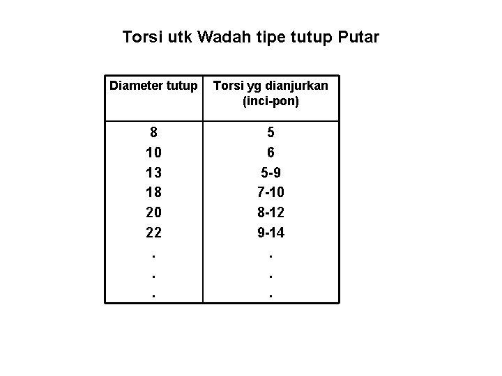 Torsi utk Wadah tipe tutup Putar Diameter tutup Torsi yg dianjurkan (inci-pon) 8 10
