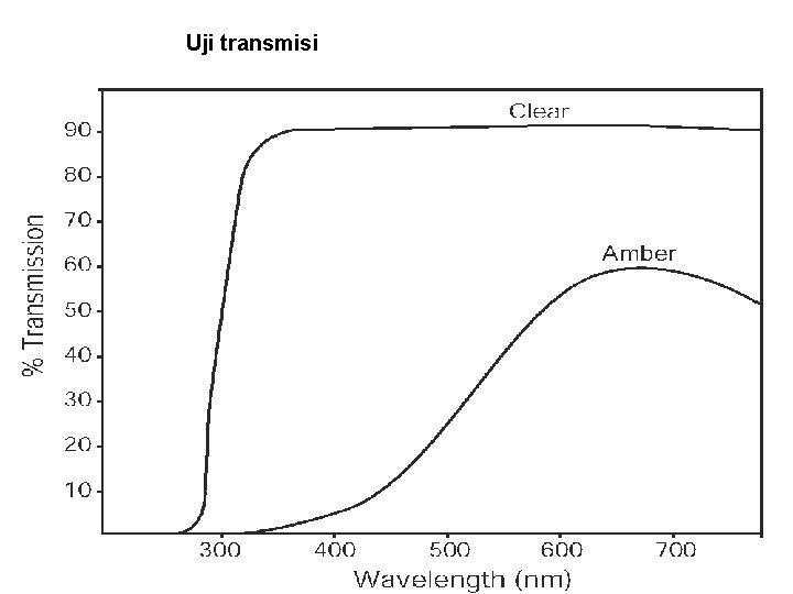 Uji transmisi