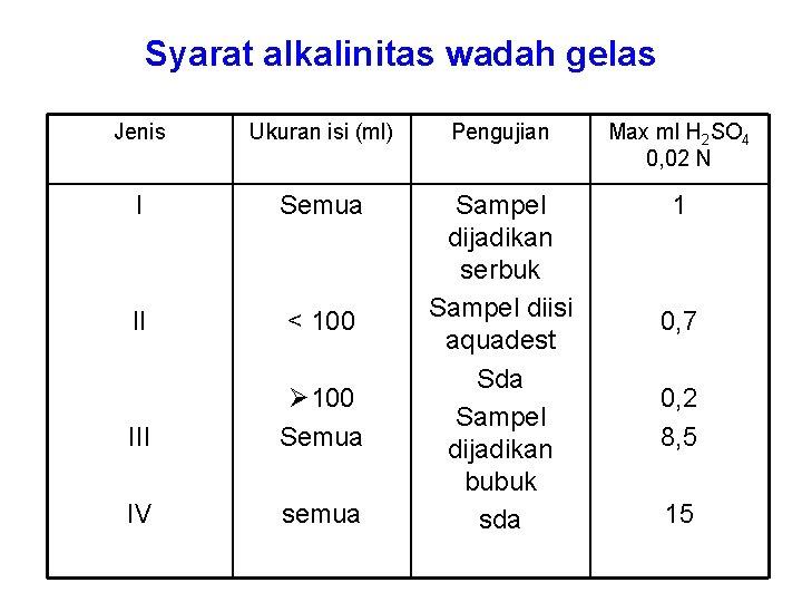 Syarat alkalinitas wadah gelas Jenis Ukuran isi (ml) Pengujian Max ml H 2 SO