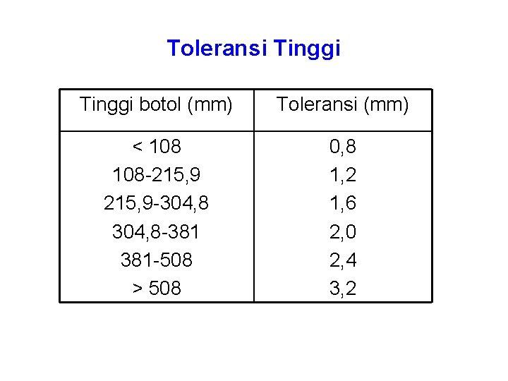 Toleransi Tinggi botol (mm) Toleransi (mm) < 108 -215, 9 -304, 8 -381 381