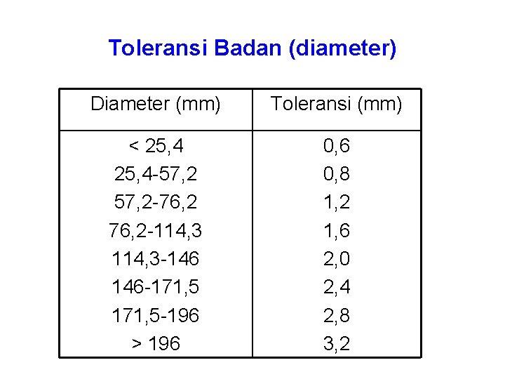 Toleransi Badan (diameter) Diameter (mm) Toleransi (mm) < 25, 4 -57, 2 -76, 2