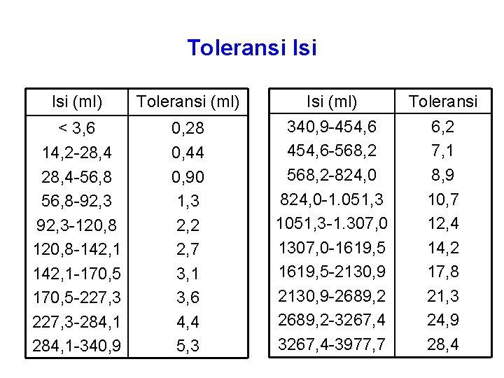 Toleransi Isi (ml) Toleransi (ml) < 3, 6 14, 2 -28, 4 -56, 8