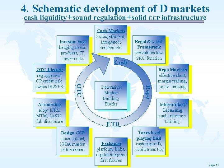 4. Schematic development of D markets cash liquidity + sound regulation + solid CCP