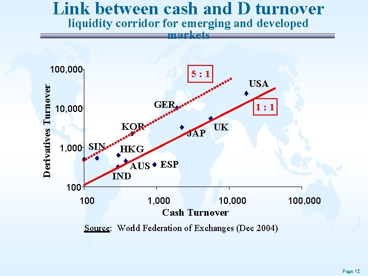 Link between cash and D turnover liquidity corridor for emerging and developed markets Derivatives