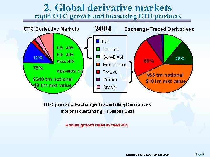 2. Global derivative markets rapid OTC growth and increasing ETD products OTC Derivative Markets